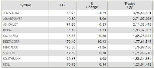 ETMarkets After Hours: 50 stocks on NSE hit 52-wk high; metals, auto drag