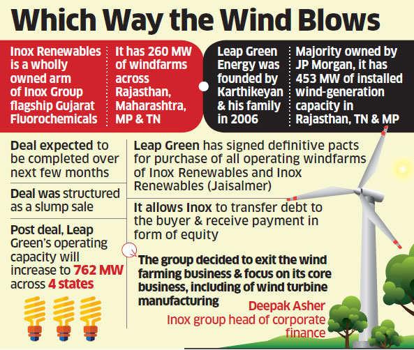 JP Morgan-backed Leap Green set to buy Inox Windfarms