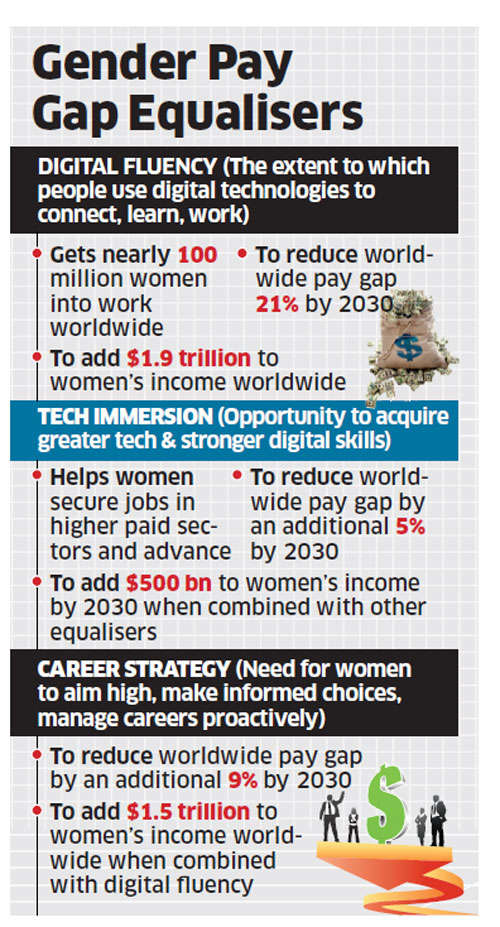 Men in India earn 67% more than women: Accenture