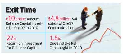 Reliance Capital pockets a 2650% return from Paytm investment