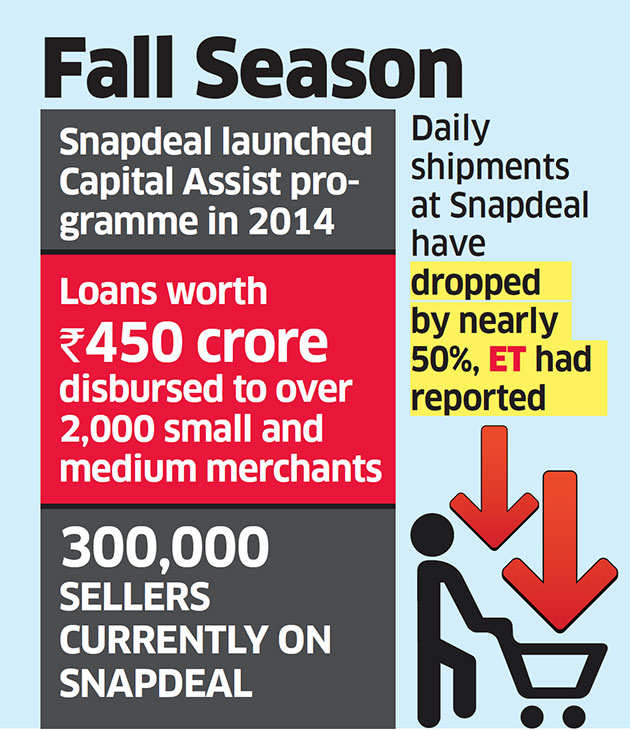 Axis snips credit for some Snapdeal sellers over dwindling sales