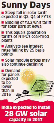 Price of solar power: Price of solar power may fall further in FY18