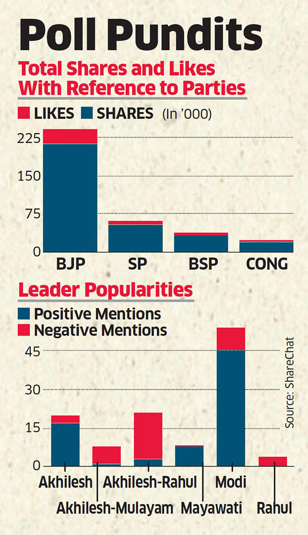 Startups turn pollsters by analysing users' posts