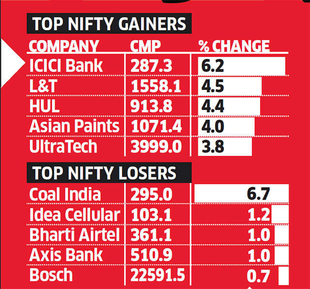 Nifty hits all time high of 9,122.75, Sensex surges 616 points after big BJP win