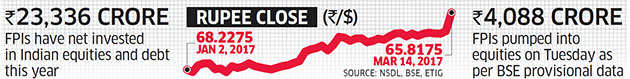 Rupee hits 16-month high: RBI intervenes via banks to check wild swings in unit