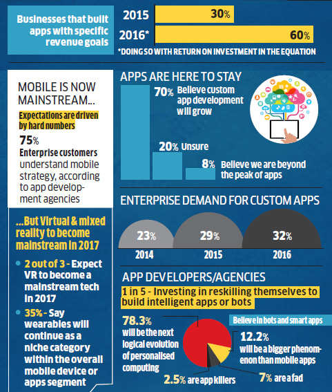 One in five mobile app development agencies reskill to build intelligent bots