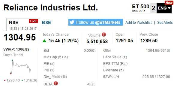 ETMarkets After Hours: IT stocks tumble as rupee climbs further; liquor stocks surge