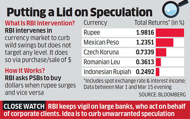 Wary of Rupee's wild ways, RBI intensifies moves to discipline banks