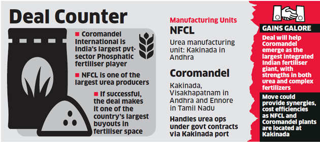 Murugappa Group's Coromandel in talks to buy Nagarjuna Fertilizers