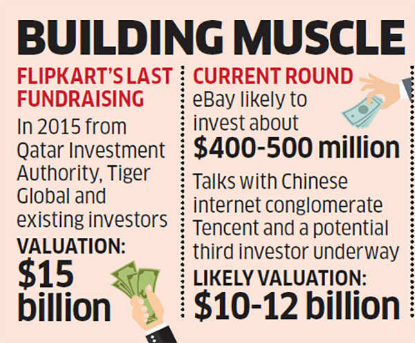 Flipkart looks to forge $1.5 billion deal, with eBay and Tencent, to take on Amazon and Alibaba