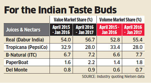 Pepsi's Tropicana loses 5% of market while Dabur's Real gains 2.5% share