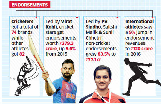 Sports sponsorship industry in India grew at 19.33 per cent in 2016: Report
