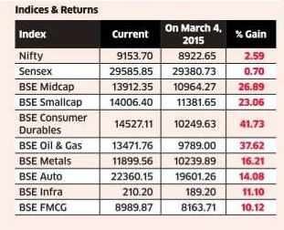 Chasing new highs: Strong liquidity to fuel further gains in select stocks