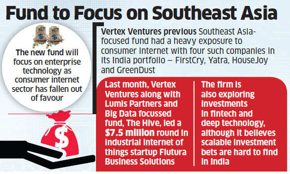 Temasek's Vertex ventures to raise $150-180M southeast Asia fund