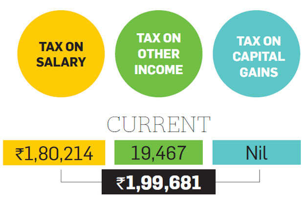 Tax Optimizer: How NPS, study loan can help Chennai's Veeraswamy save tax
