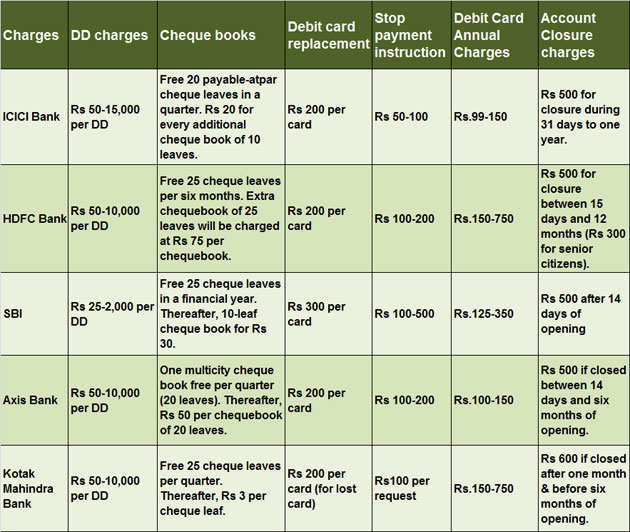 How to avoid paying higher charges levied by your bank