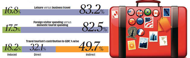Ease of doing travel: Success of e-visa proves there are many opportunities to boost the business