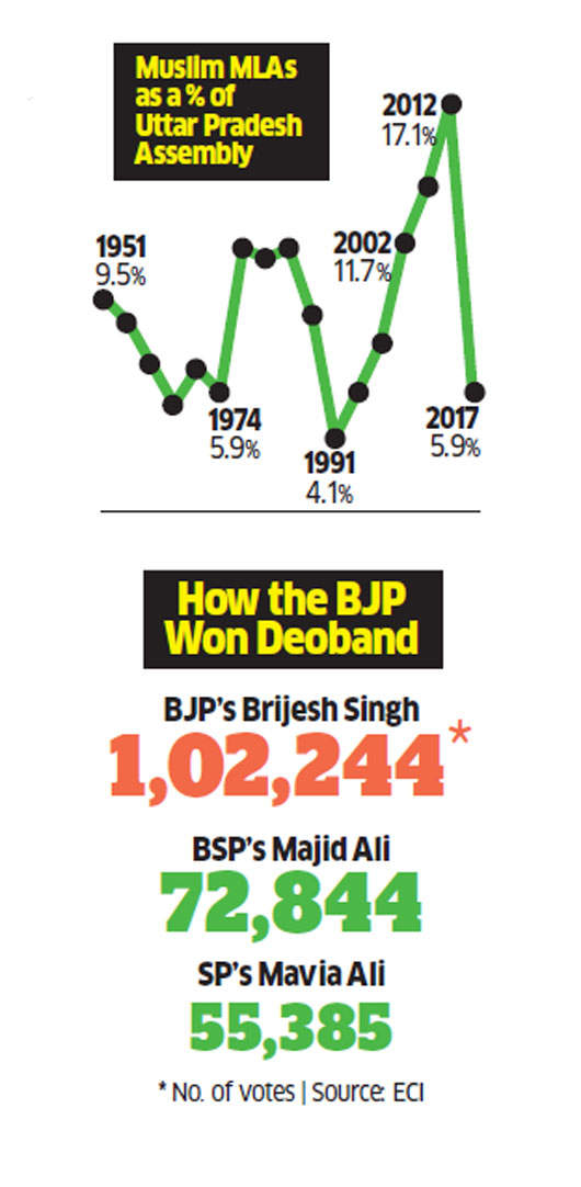 The split in Muslim vote in Deoband can point to how the community cast the ballot in Uttar Pradesh