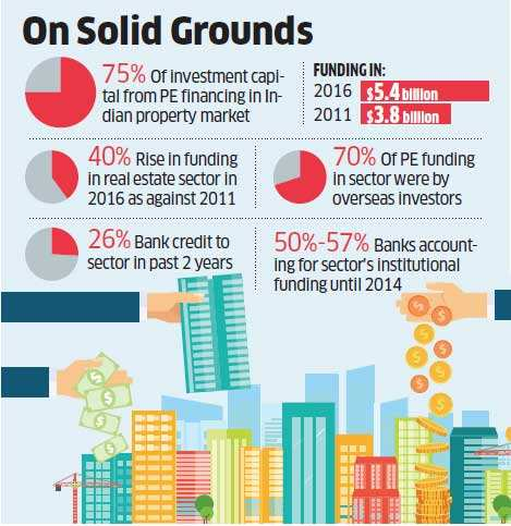 Private Equity now funds 75% of Indian property market as banks pull out