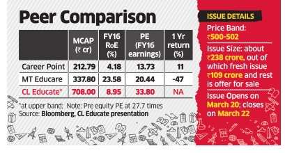 CL Educate offer pricey, investors can give it a miss