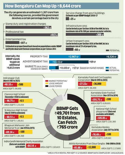 Bengaluru Budget: Unlocking revenue potential