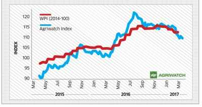 Agri Commodities Index Eases 0.62% - Vegetables, pulses gain