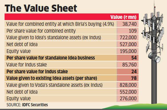 Idea shares plummet 26% after merger