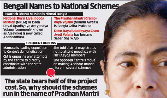 Mamata Banerjee lends Bengali touch to Modi government's schemes, renames them