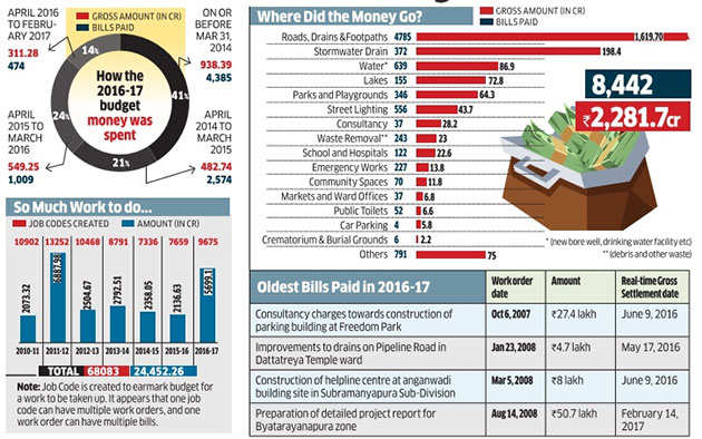86% of BBMP budget was used to pay old bills