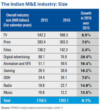 ficci kpmg indian media and entertainment industry 15062018 the media and entertainment industry in india is a  indian media and entertainment (m&e) industry grew at a cagr of 1855  kpmg – ficci report.