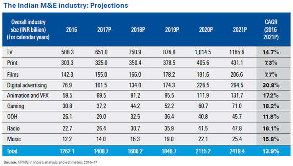 Indian M&E industry to grow at 13.9% CAGR to reach Rs 2,419.4 billion by 2021: FICCI-KPMG report