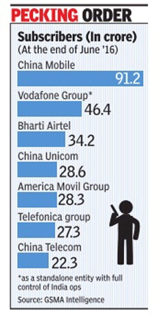 Uphill task for Airtel to regain No. 1 spot: Experts