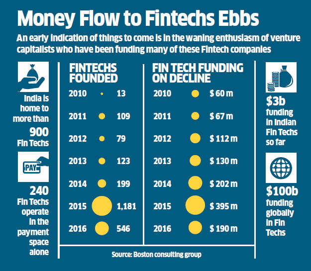 Fintechs, banks understand the need for co-operation