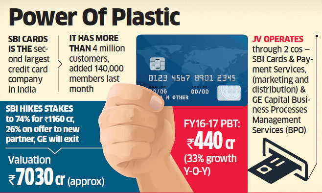 Carlyle frontrunner to buy 26% stake in SBI Cards for Rs 2000 crore, GE to fully exit JV
