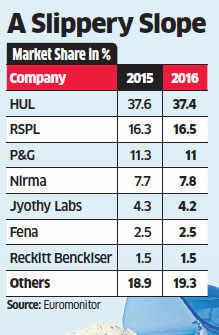 HUL, P&G, Nirma lose market share to small local brands