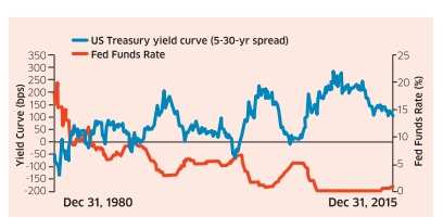 Beware! There is a quiet bear market in bonds despite the rally