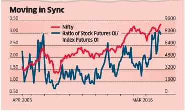 Has Nifty50 reached a vertical limit? Derivative data suggests so