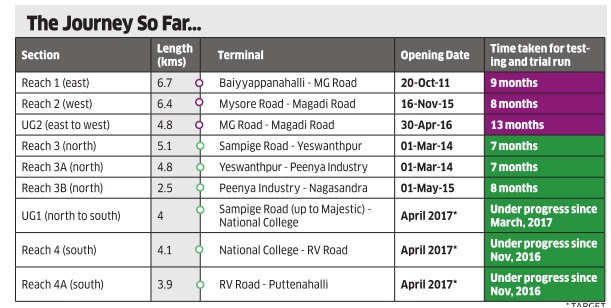 Bengaluru Metro rarely met deadlines; expect no surprise in April