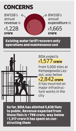 BDA and BWSSB have consistently fallen short of their own budgetary estimates
