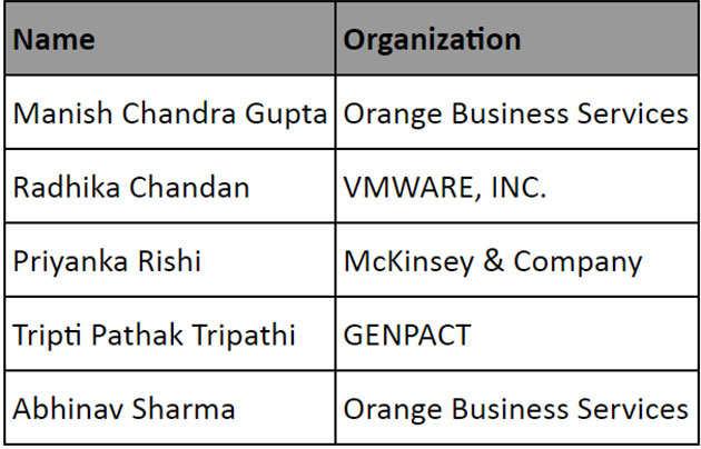 LinkedIn announces top social recruiters in India