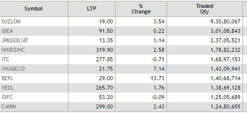 ETMarkets After Hours: IOC, BPCL, HPCL declare dividends; Shankara IPO sails on Day 2