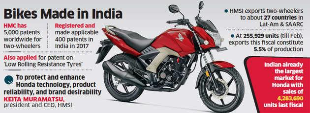 Honda Motor Makes India An Export Hub Read How