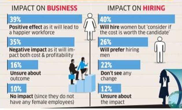 Maternity bill makes startups hire men over women: Survey
