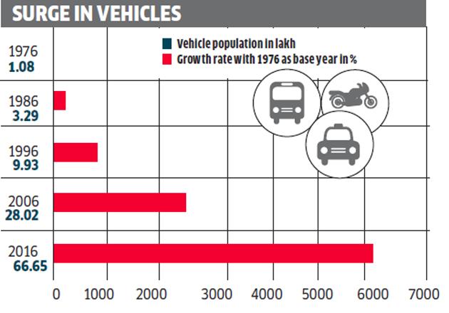 Number Of Cars In Mumbai
