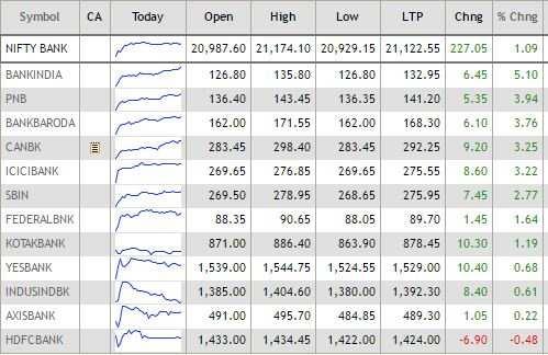 ETMarkets After Hours: Banking stocks hog limelight; Shankara Building IPO a hit