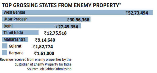 Enemy Property Act: Legal heirs of migrants to Pakistan, China find themselves on shaky ground