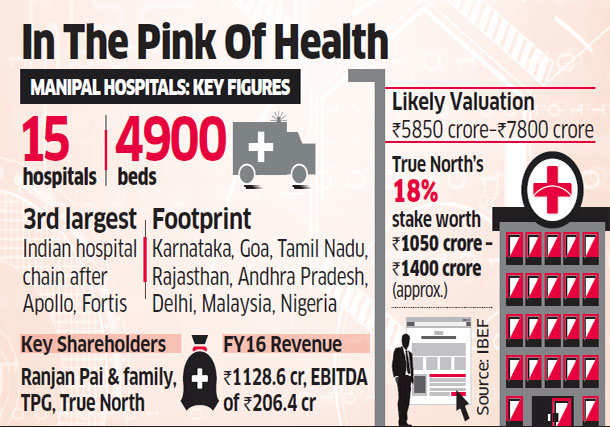Temasek to buy True North's 18% in Manipal Health for Rs 1,400 crore
