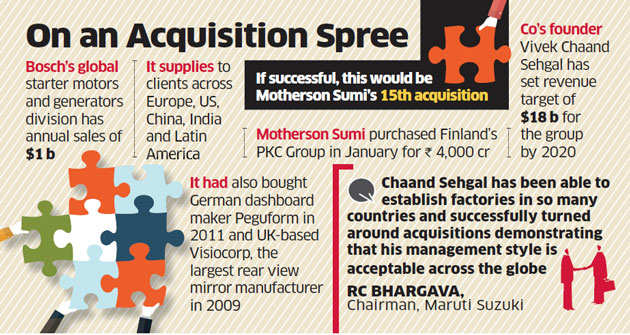Motherson Sumi pondering over a $600 million bid for Bosch's arm