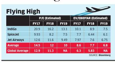 Capacity expansion, market share make IndiGo owner top pick among airlines