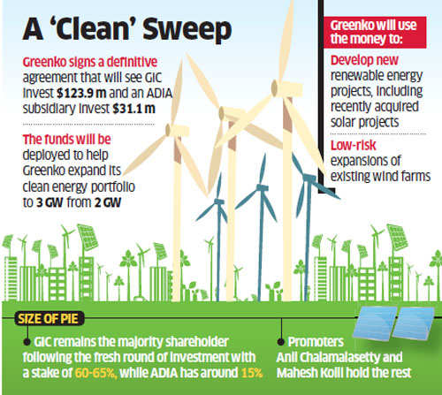 Greenko Energy raises Rs 1,010 crore from GIC, Abu Dhabi Investment Authority to power growth